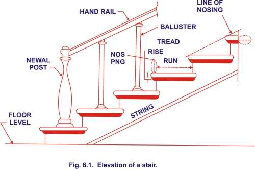 small resolution of definitions of technical terms used in stair case
