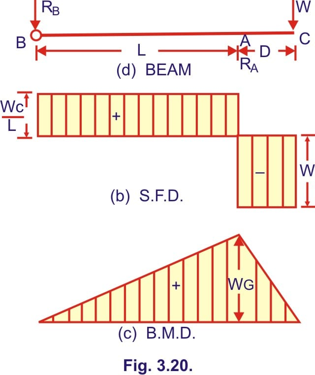 Simply Supported Beam Shear Force Diagram Mechanical Engineering