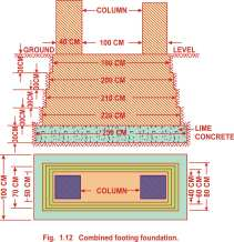 Combined footing foundation