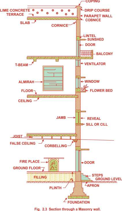 Technical Terms in masonry