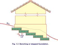 Benching or stepped foundation