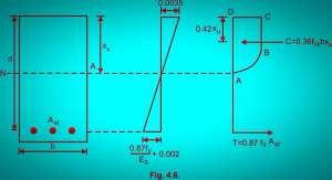 Neutral axis depth