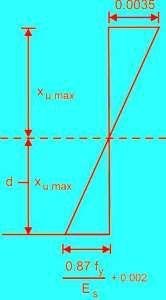 strain diagram
