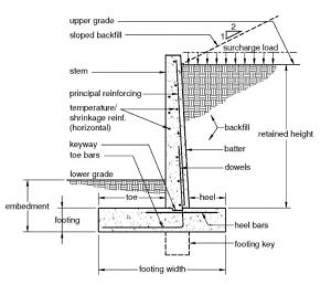 bending moment diagram for cantilever beam rj45 socket wiring basic terminology in retaining wall – free civilengineering subject tutorial