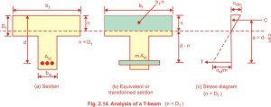 Analysis of T beam working stress method