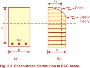 Shear Stresses in R.C.C. beams