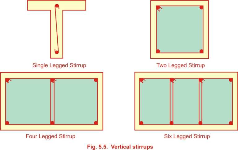 Read more about the article Types of shear reinforcement