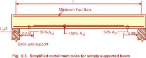 Simplified curtailment rules for Simply supported beam