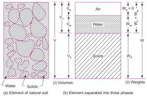 Soil as a three phase system