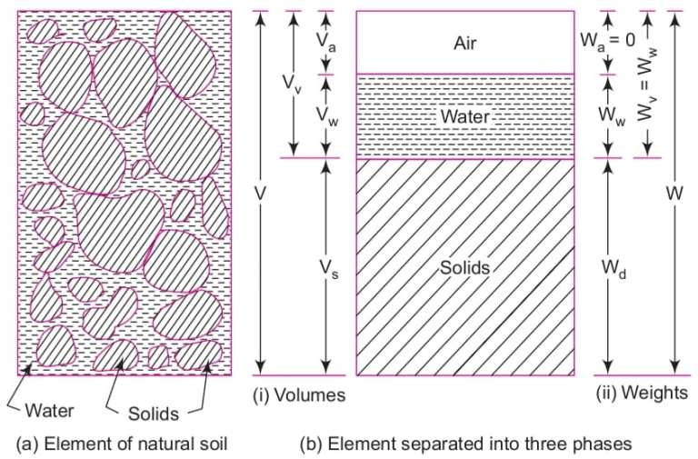 Read more about the article Water content formula of soil