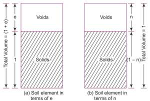 void ratio, porosity,degree of saturation