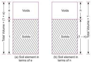 void ratio, porosity,degree of saturation