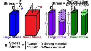 Stresses and strain