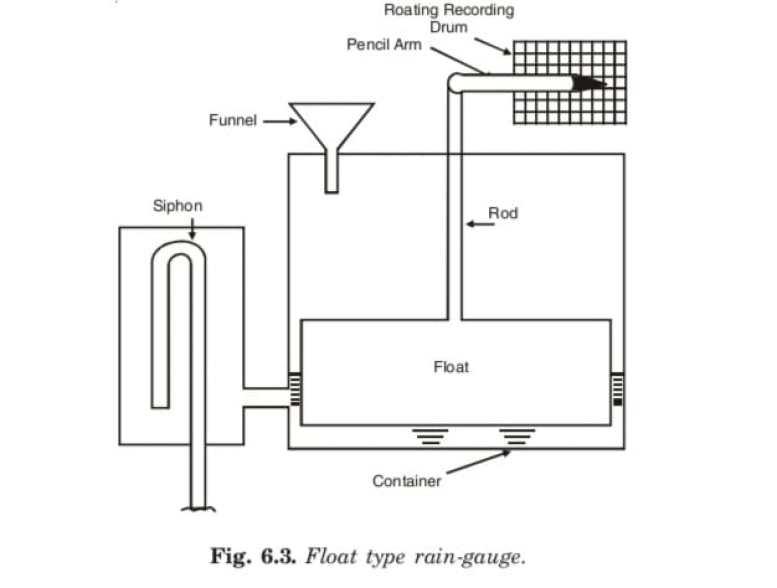 Float Type Rain-gauge