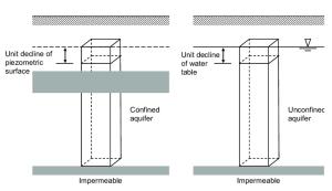 Coefficient of storage
