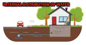 Internal distribution of water