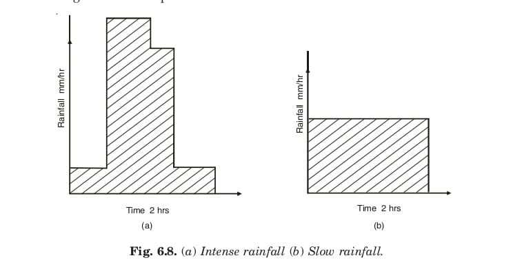 Intense rainfall (b) Slow rainfall.