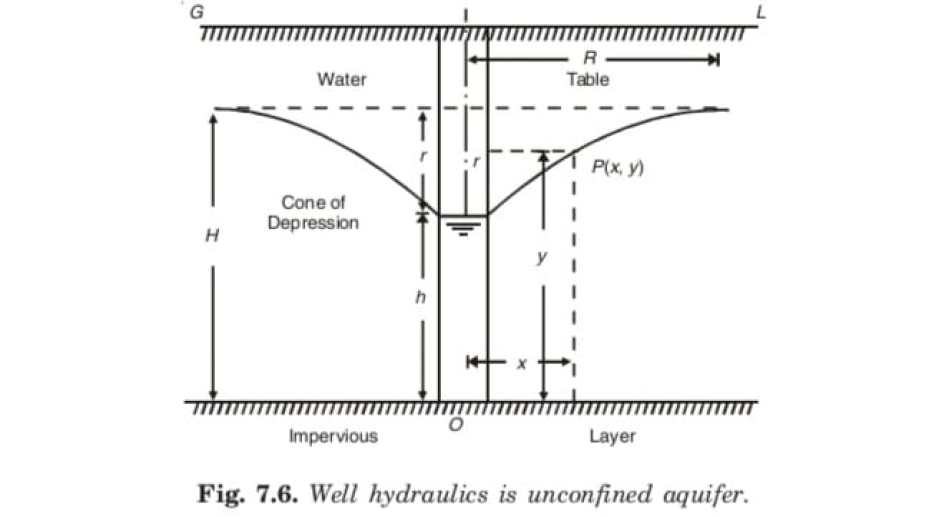 Well hydraulics is unconfined aquifer