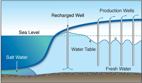 Read more about the article Fully Penetrating Artesian gravity well