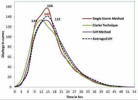 To develop storm hydrograph from unit hydrograph