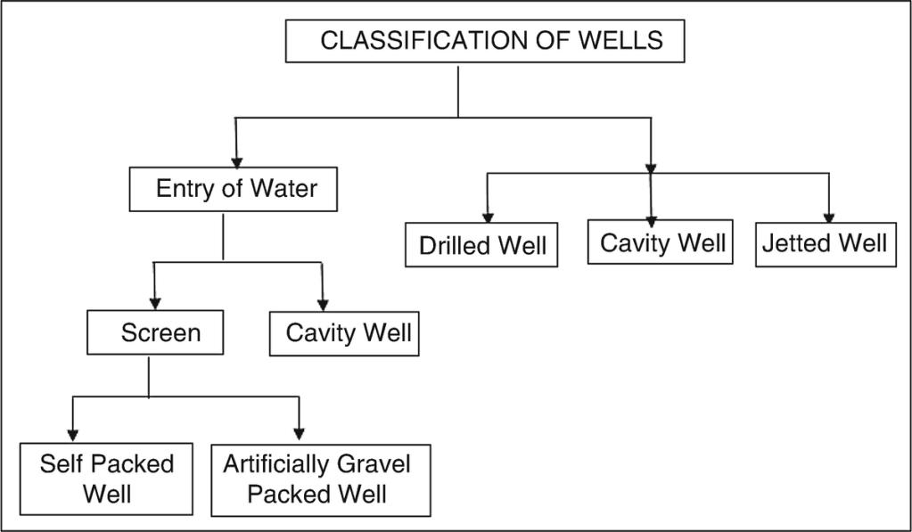 classification of wells
