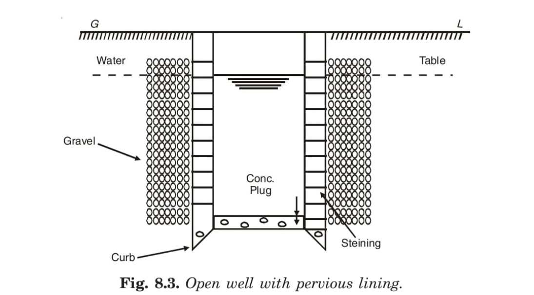 Open well with pervious lining.