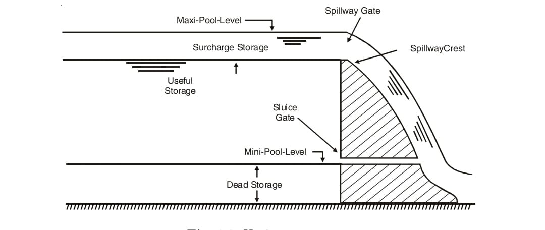 Storage zones of a reservoir