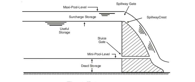 Read more about the article Storage zones of a reservoir