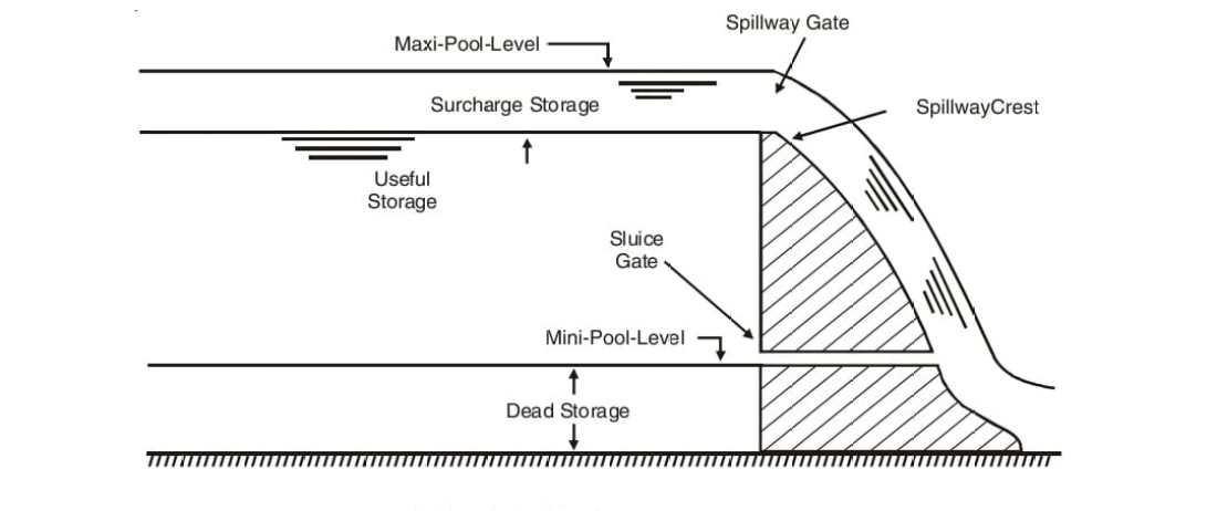 Various storages.