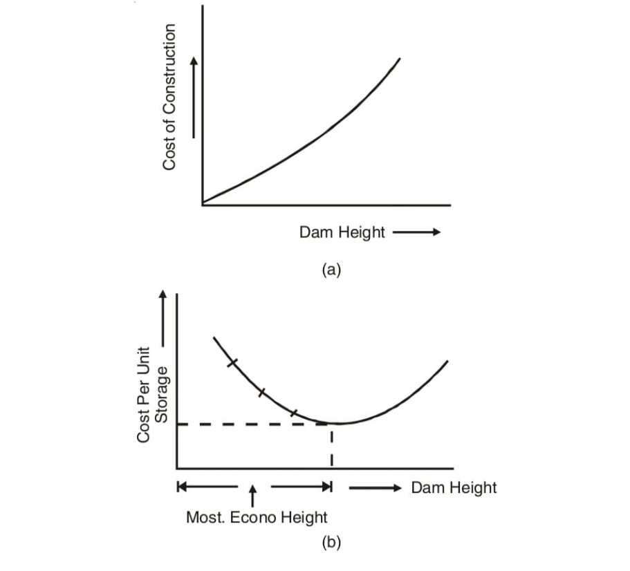 ECONOMIC HEIGHT OF THE DAM