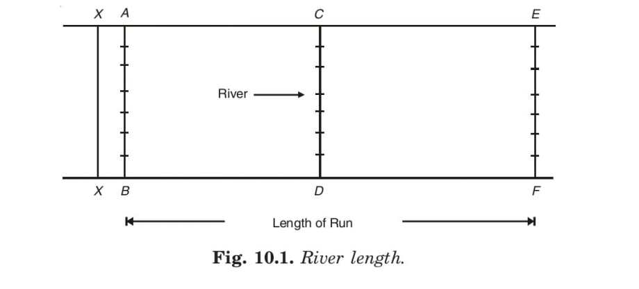 Fig. 10.1. River length.