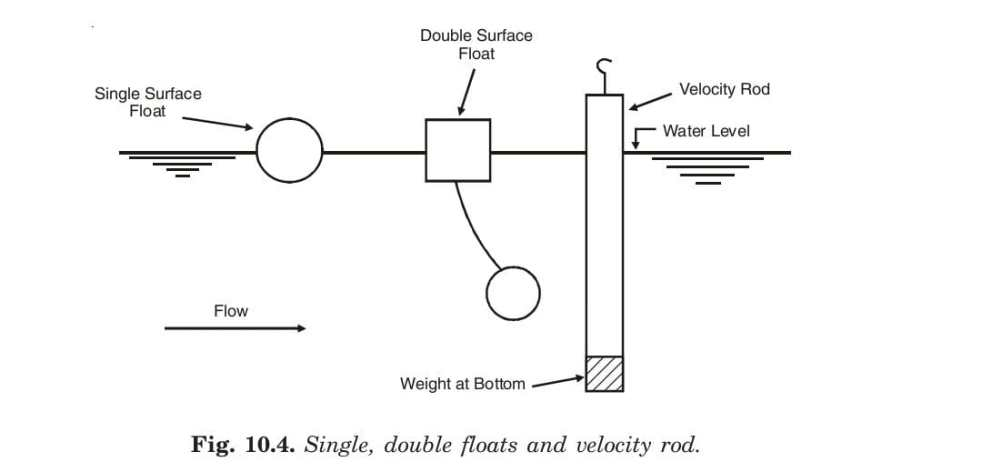 Fig. 10.4. Single, double floats and velocity rod.