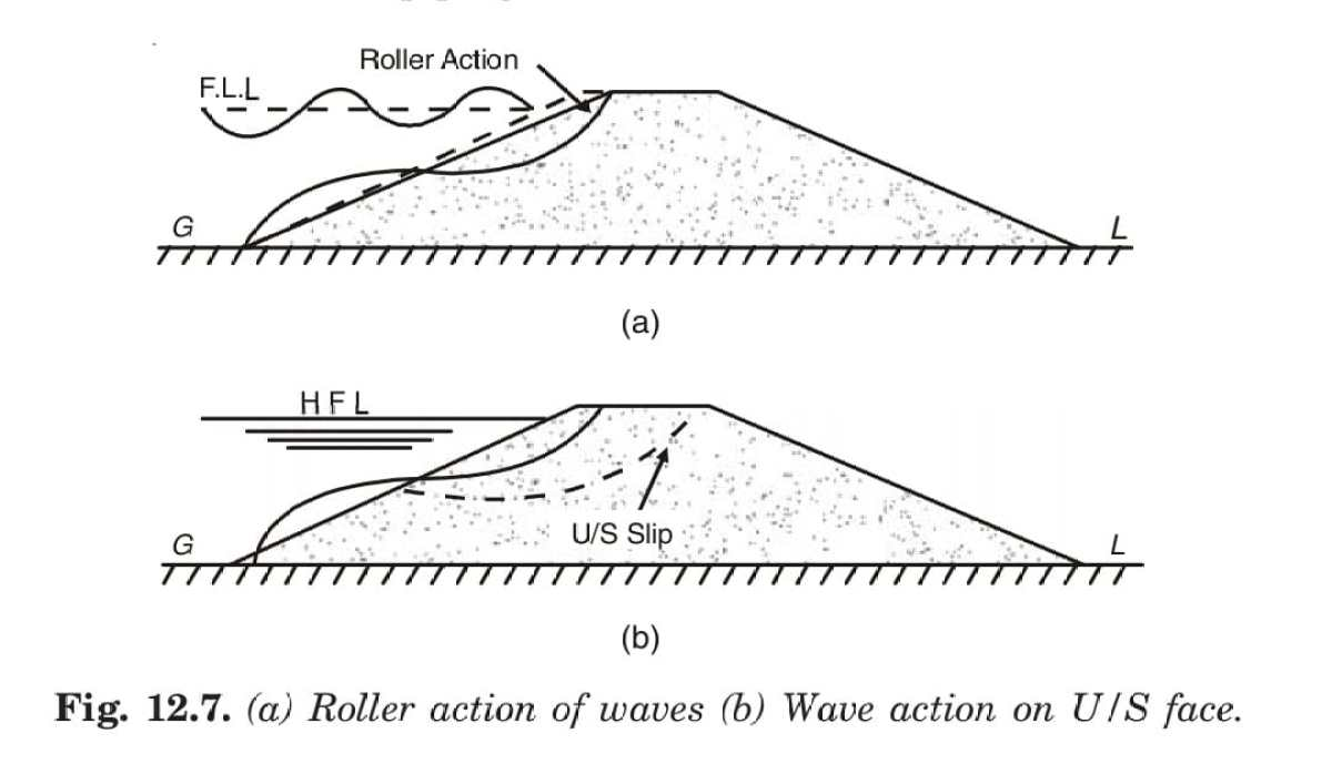 (a) Roller action of waves (b) Wave action on U/S face.