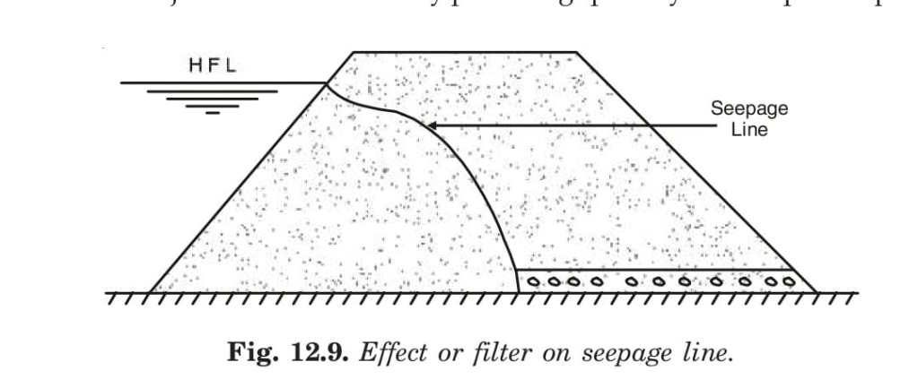 Effect or filter on seepage line.