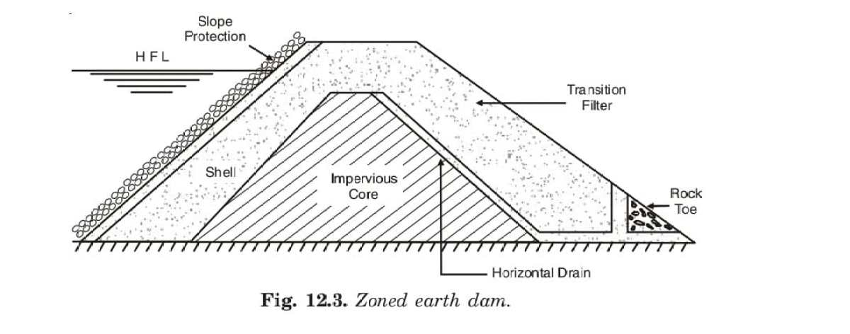 Zoned earth dam