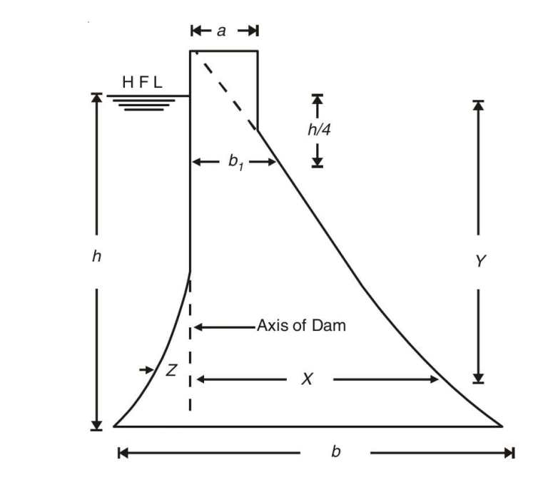 Read more about the article Profile of high masonry gravity dam