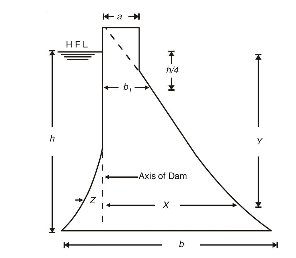 Profile of high masonry gravity dam