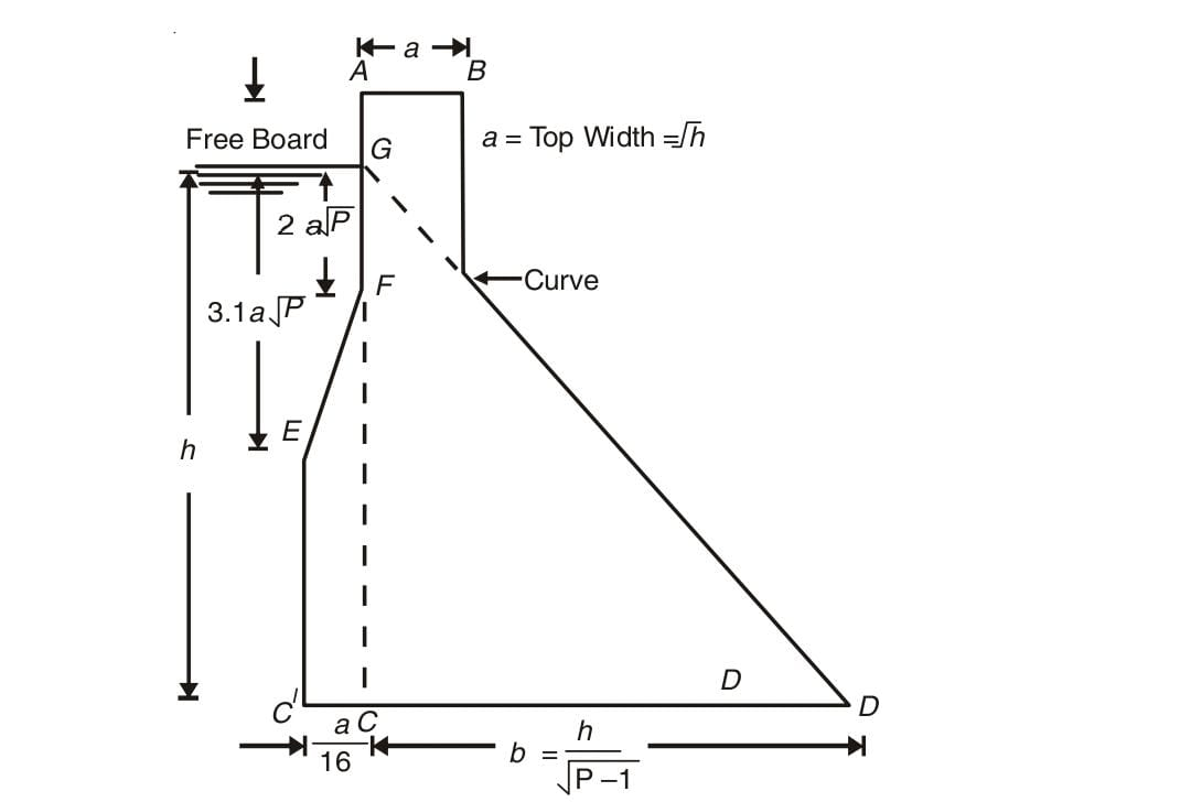 Practical profile of a gravity dam