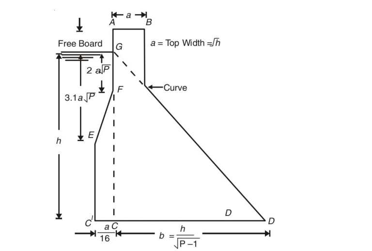 Read more about the article Practical profile of a gravity dam