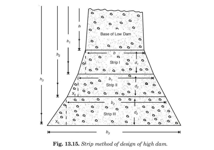 Fig. 13.15. Strip method of design of high dam.