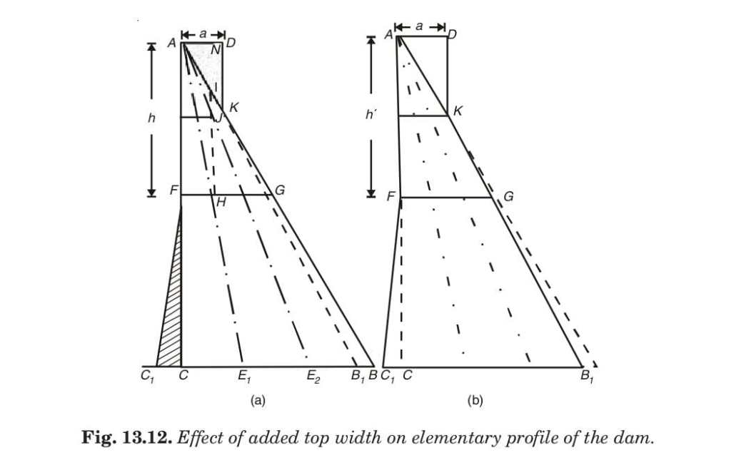 Fig. 13.12. Effect of added top width on elementary profile of the dam.