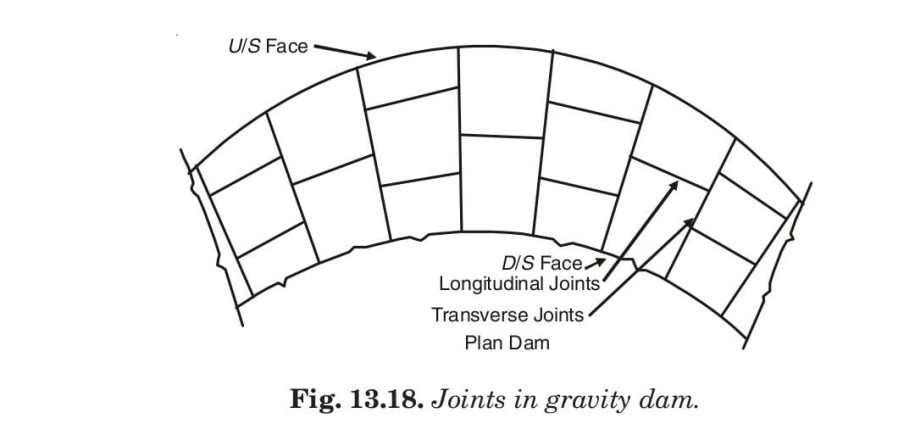 Fig. 13.18. Joints in gravity dam.