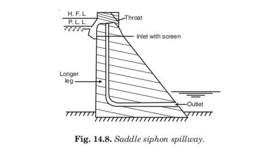 Fig. 14.8. Saddle siphon spillway.