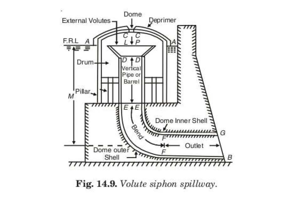 Fig. 14.9. Volute siphon spillway.