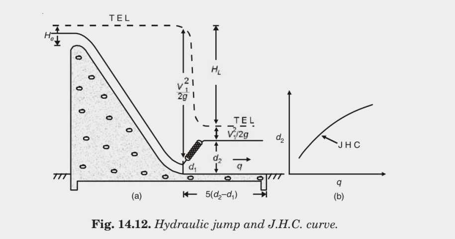 Fig. 14.12. Hydraulic jump and J.H.C. curve.