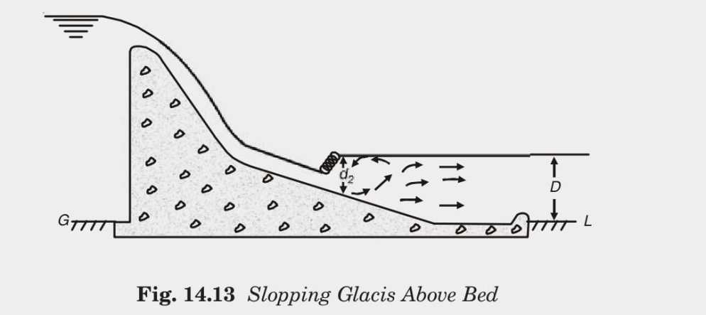 Fig. 14.13 Slopping Glacis Above Bed