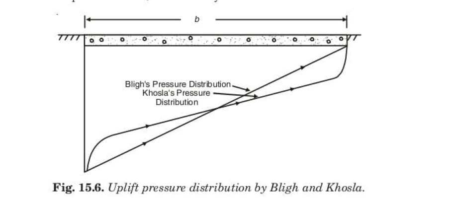 Fig. 15.6. Uplift pressure distribution by Bligh and Khosla.
