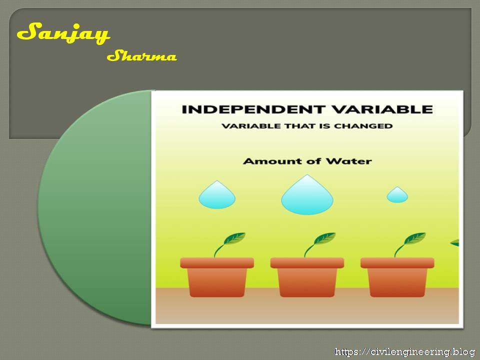 Method of independent variables