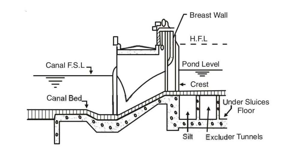 MAIN CANAL HEAD REGULATOR