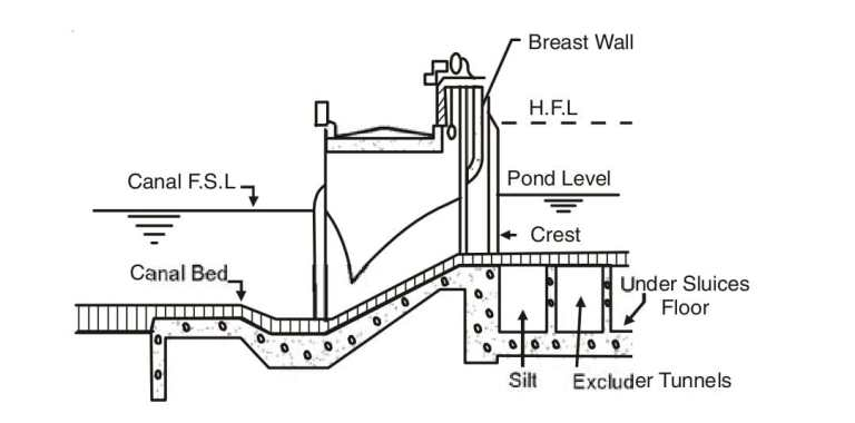 Read more about the article Main canal head regulator
